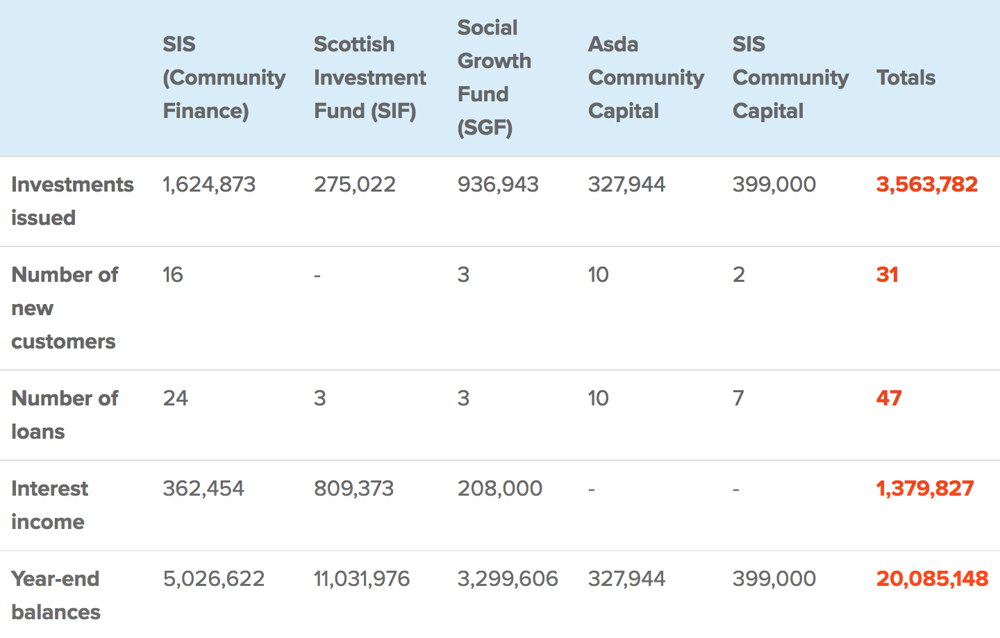 Financial highlights table 2015/2016