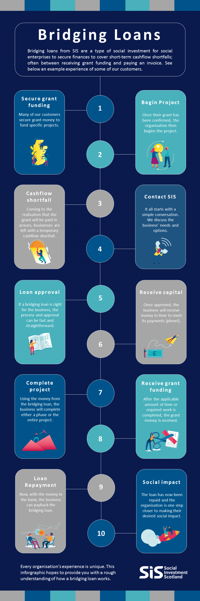 Bridging Loan Infographic